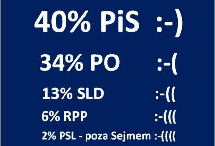 """Najnowszy sondaż TNS Polska na zlecenie """"Wiadomości"""" TVP1 – PIS 40%, PO 34%, SLD 13%, RPP 6%, PSL 2% i poza Sejmem!"""