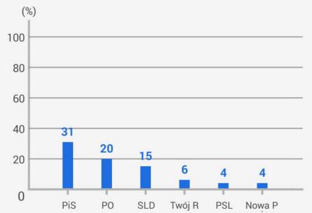 Druzgocąca klęska koalicji PO-PSL w najnowszym sondażu. Na czele PiS. PSL poza parlamentem!