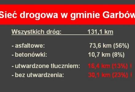 """""""Nasz Garbów"""" pyta o przyczyny niekorzystania z dofinansowań unijnych na drogi w latach 2005-2012"""