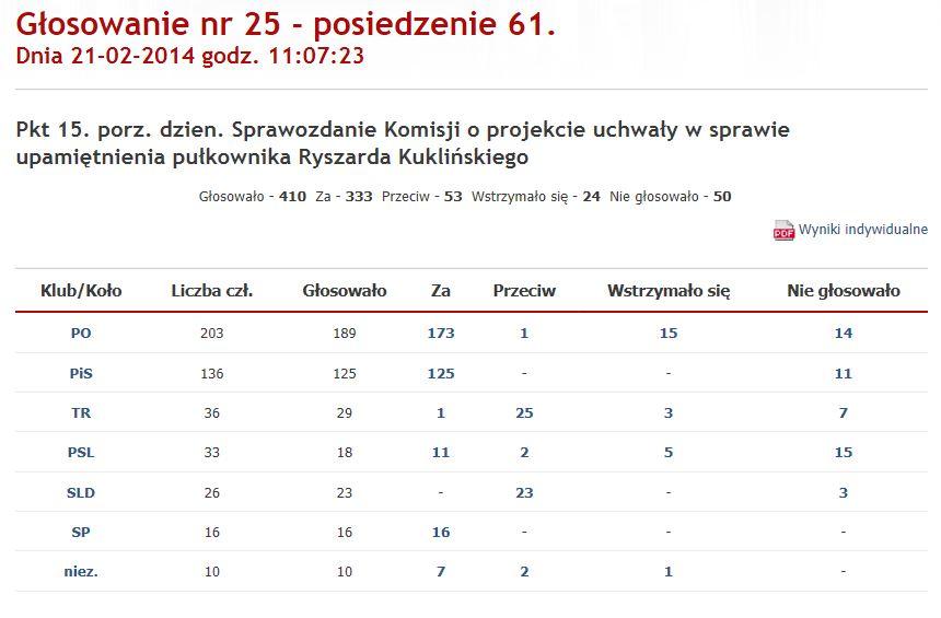 głosowanie 25