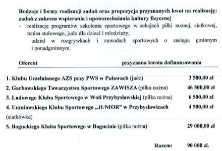 Informacja Wójta Gminy Garbów o wyborze oferentów zakwalifikowanych do realizacji zadań publicznych w 2014 roku z zakresu wspierania i upowszechniania kultury fizycznej