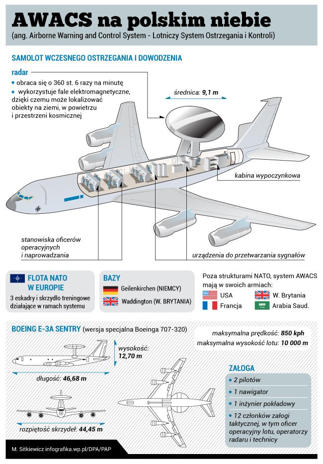 awacs_infografika