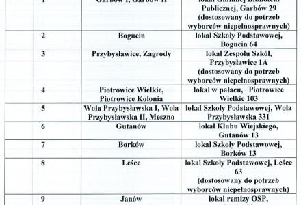 Informacja o numerach i granicach obwodów głosowania, siedzibach obwodowych komisji wyborczych