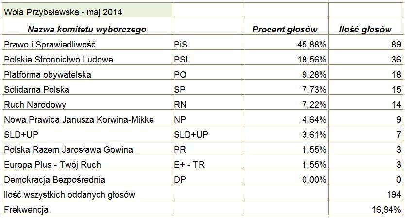 Wola_P_wybory_maj_2014