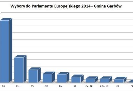 Wyniki wyborów do Parlamentu Europejskiego w Gminie Garbów. PIS – 46,38%; PSL – 18,65%; PO – 9,56%…