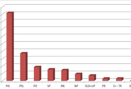 Wola Przybysławska. Wyniki wyborów do Parlamentu Europejskiego. Maj 2014.