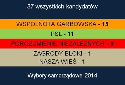 Lista kandydatów na Radnych Gminy Garbów na lata 2014 – 2018