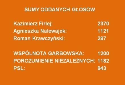 Wyniki wyborów samorządowych w gminie Garbów – listopad 2014