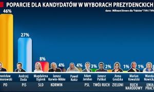 """NIEZALEZNA.PL: """"Fakty"""" TVN dobijają Komorowskiego. W miesiąc Duda odrobił 25 punktów proc. strat"""