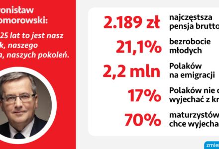 """""""Złoty okres w historii Polski…"""" [zmienprezydenta.pl]"""