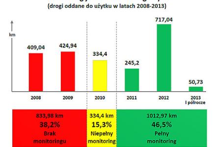 NIK o jakości robót drogowych nadzorowanych przez GDDKiA – 40 % zbadanych dróg bez monitoringu jakości robót, na 70% dróg wady i usterki