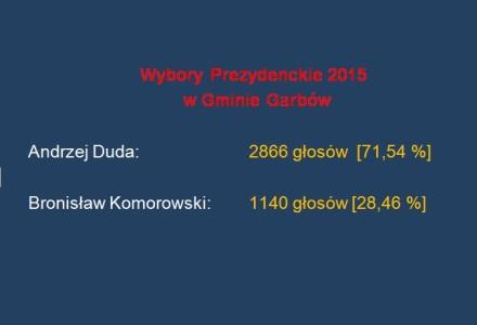Wyniki głosowania w gminie Garbów w II turze wyborów na Prezydenta RP – 2015
