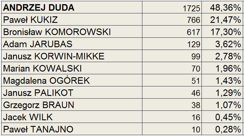 wyniki2015garbów