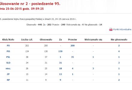 25 czerwca 2015 r. – Posłowie PSL Jan Łopata i Henryk Smolarz zagłosowali przeciw rozpatrzeniu przez Sejm wniosku o referendum ws. lasów