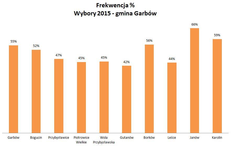 Frekwencja_gminaGarbów wybory 2-15