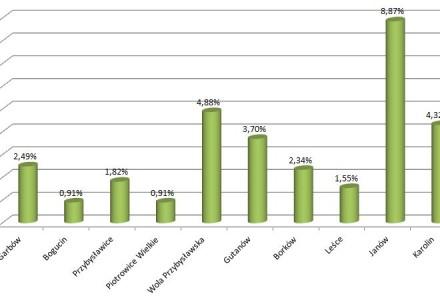 Wybory 2015 – gmina Garbów – wykres głosów nieważnych i inne podsumowania