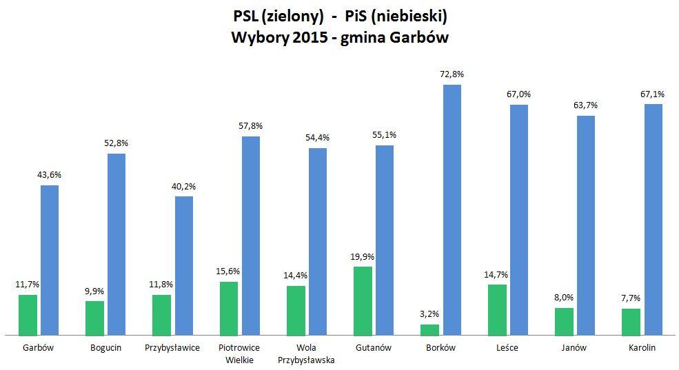PSL-PiS na wsi_garbów