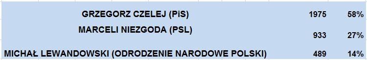 wybory2015_senat_garbów