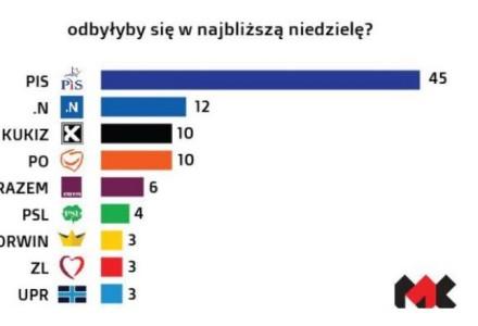 I jeszcze jeden sondaż, w którym PiS ucieka rywalom, a prezydent Duda cieszy się zaufaniem wyborców