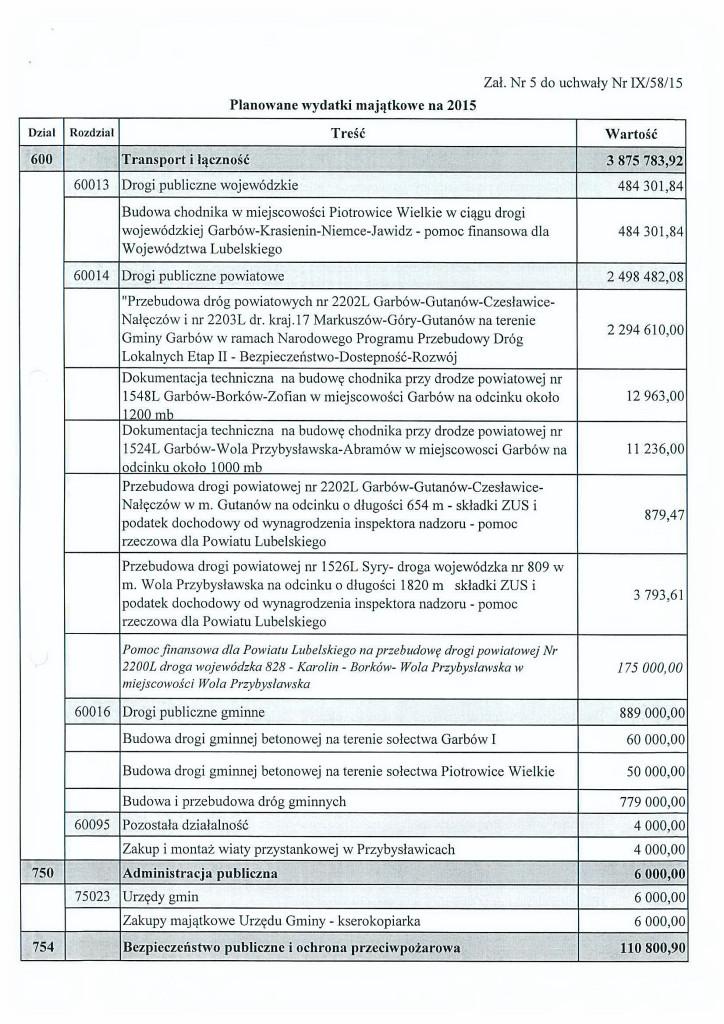 budżet2015