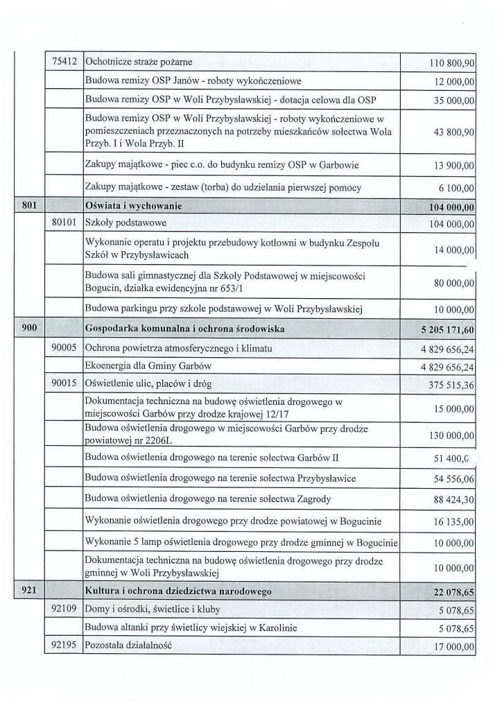 budżet2015_2