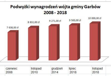 Historia podwyżek wynagrodzeń wójta gminy Garbów – od czerwca 2008 do listopada 2018