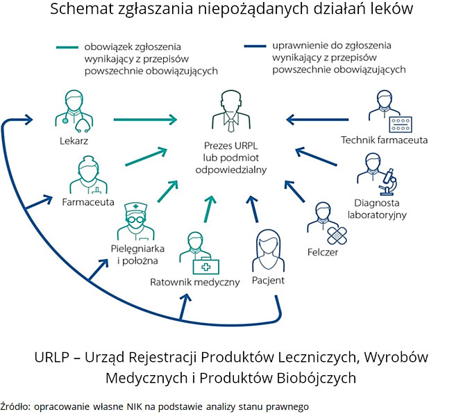 NIK: System monitorowania niepożądanych działań leków nie funkcjonuje prawidłowo.